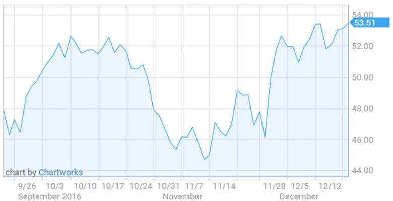 Giá dầu sụt giảm bởi dự trữ bất ngờ tăng